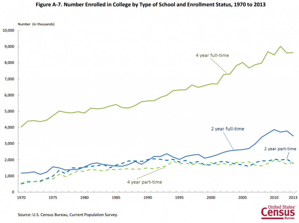 Question of the day why are fewer people going to college for Bureau college