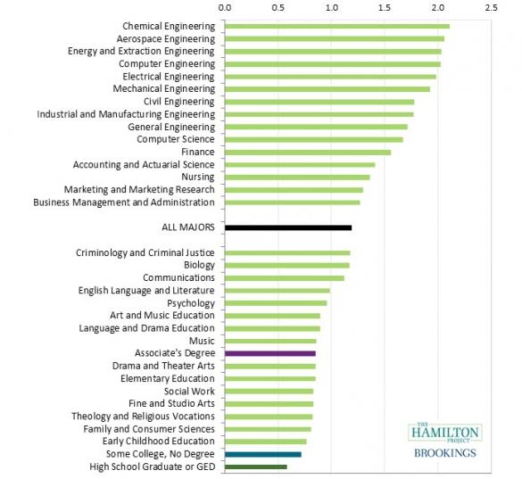 Median lifetime earnings