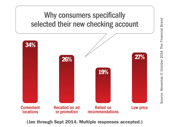 consumer_checking_account_motivations