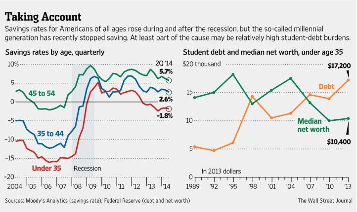 SavingsRates