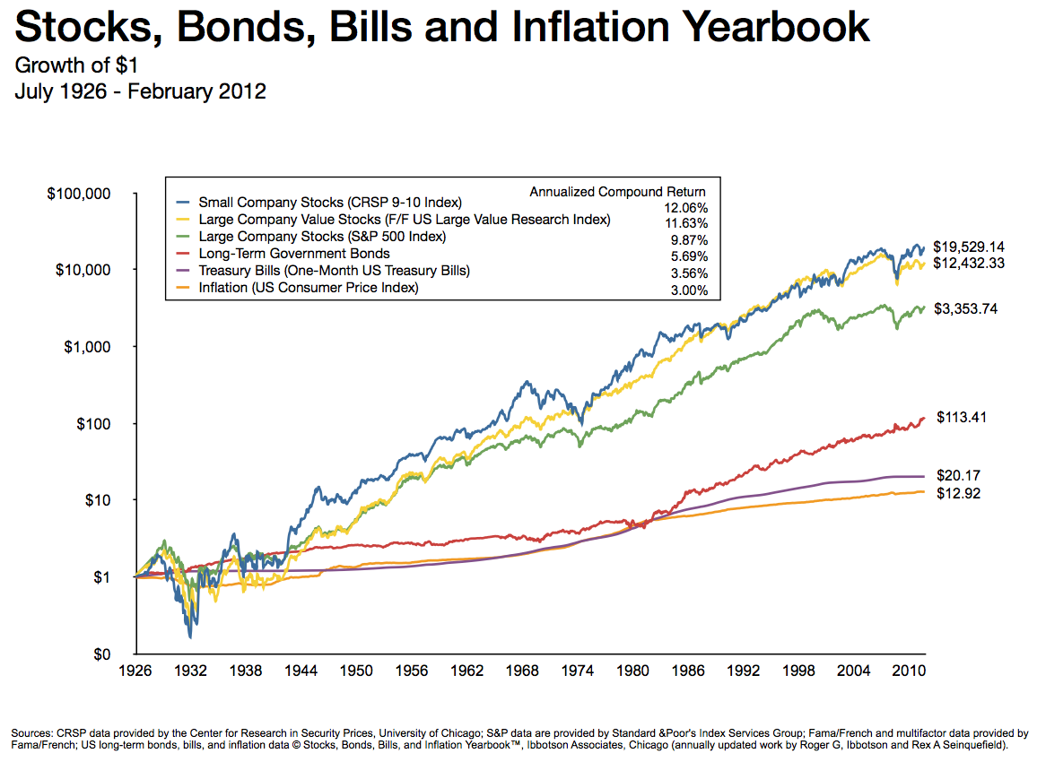 bond and inflation relationship
