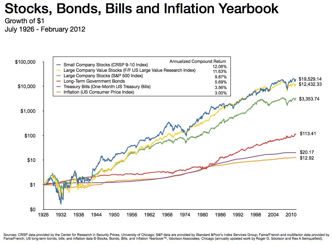 description of the relationship stocks and bonds
