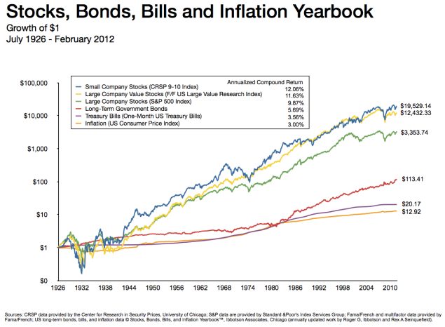 Stocks, Bonds, Bills