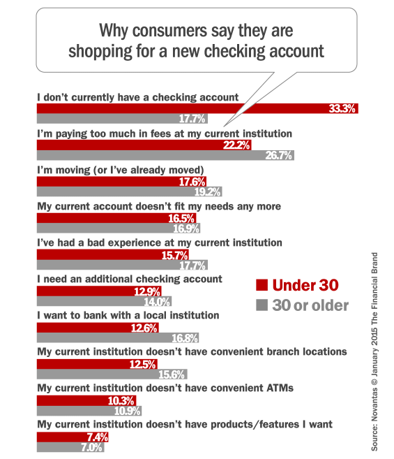 millennial_reasons_for_opening_checking_accounts-565x657