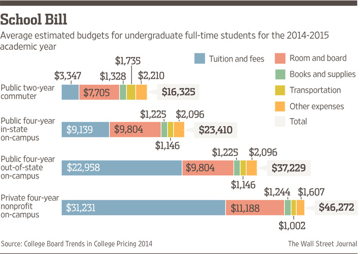 Chart What Does College Cost In 2014 15 Blog