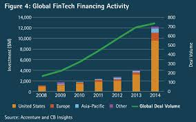 Chart of the Week: Growth of FinTech Investment - Blog